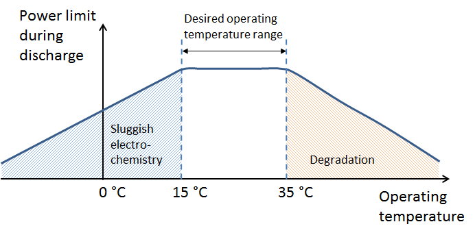 Optimum temperature for Batteries